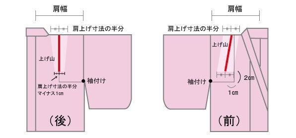 肩上げ山から左右均等に肩上げ寸法の半分をつまみ、マチ針で固定し後ろの下の方は肩上げ寸法の半分より1センチ少なくします。